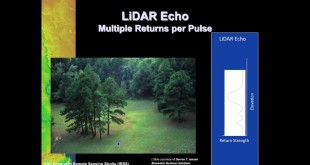 Introduction to LiDAR Technology