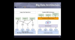 Big Data Success Stories: Uncovering Big Value in Enterprise Data with Geospatial Analytics