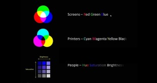 Cartography – Types of Color Space: rgb, cmyk, hsb