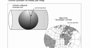 Intro to coordinate systems and UTM projection