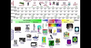 Advanced Remote Sensing – The electromagnetic spectrum