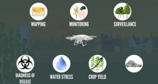 Unmanned Aerial Vehicles for Agriculture