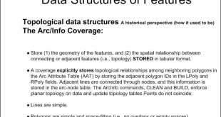Topology and ArcGIS