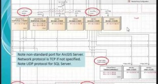 GIS Architecture for the Enterprise Modeling a Technology Solution in UML